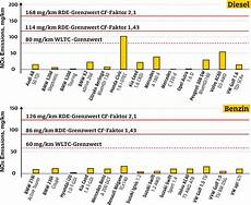euro 6 d temp diesel news adac emissions from new 6 diesels well below