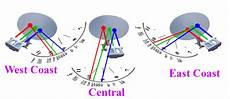 circular or linear lnb whats the difference archive