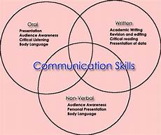 organizations and cultures communication