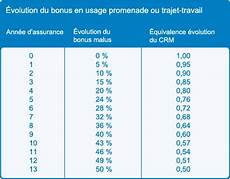 Comment Calculer Le Bonus Malus Ou Coefficient De