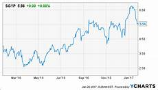 sguy7p synergy pharmaceuticals inc canaccord s take on linzess