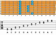 what is pentatonic scale guitar what are the best beginner guitar scales to learn