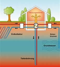 geothermie funktion kosten und f 246 rderung admenture de