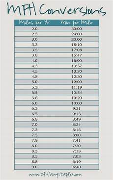 Mile Per Hour Treadmill Conversion Chart Easy Workouts