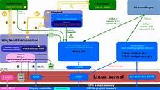 linux kernel framebuffer python django the linux graphics stack