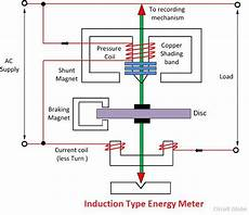 what is energy meter definition construction working theory circuit globe