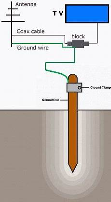 grounding wire diagram tv broadcast antenna and catv coaxial cable grounding lightning protection