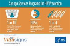 Now Available Cdc Vital Signs Report On Hiv And Injection