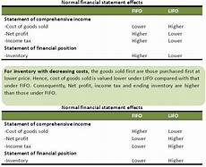 basic definition of accounting methods to calculate cost of goods sold fifo and lifo
