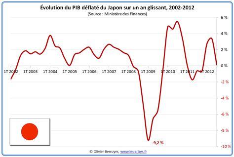 Japon Pib Par Habitant
