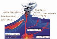 29 Daftar Gambar Ilustrasi Gunung Api Terkini Stikerlucu77