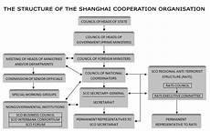 full form of sco shanghai cooperation organisation wikipedia