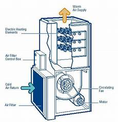home furnace diagram hvac air conditioning unit service gas air conditioner how it works