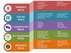 approaches to learning transdisciplinary skills mckinnon primary school