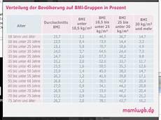 bmi rechner f 252 r erwachsene gesundheit mamiweb de