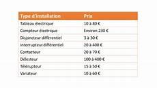 Focus Sur Le Co 251 T Des Installations 233 Lectriques