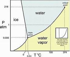 What Is About The Phase Diagram For Water Socratic