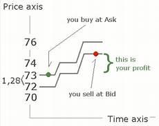 bid e ask bid price ask price bid ask spread ค ออะไร forexthai in th