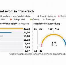 wahl frankreich prognose parlamentswahl in frankreich 2017 ergebnis und karte im