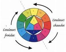 peinture couleur chaud couleur chaude froide cycle 3 recherche langage