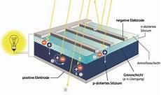 photovoltaik die funktion tst solarstrom