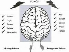 Gambar 1 Fungsi Otak Kiri Dan Kanan Sumber Williams