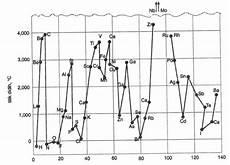 Cara Menentukan Titik Didih Dan Titik Leleh Unsur Kimia