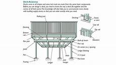 fine homebuilding house plans how to produce a deck design plan fine homebuilding in
