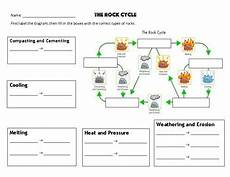 earth science rock worksheets 13364 rock cycle worksheet 2 types of rocks by mrs coverts class tpt