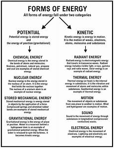 science definition worksheets 12171 sound energy worksheets energy resources worksheet types of energy powerpoint 866x1134