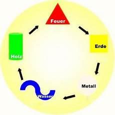 kua zahl berechnen geburtselement kua zahl das feng shui der elbphilharmonie gro 223 er konzertsaal