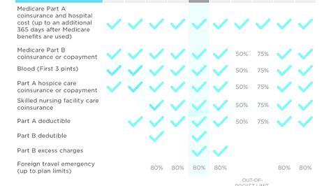 Mutual Health Insurance