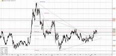 porsche aktie kaufen porsche aktie mit fibo investors inside