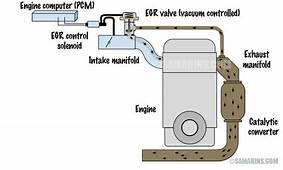 OBD II Code P0401 Exhaust EGR Flow Insufficient