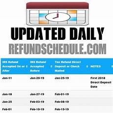 2019 Irs Refund Cycle Chart Refund Cycle Chart And Refund Calculator Refundstatus Com