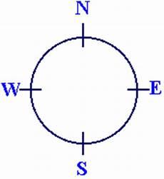 nord west süd ost orientieren mit dem kompa 223