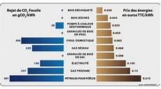 comparaison prix electricité quelques liens utiles