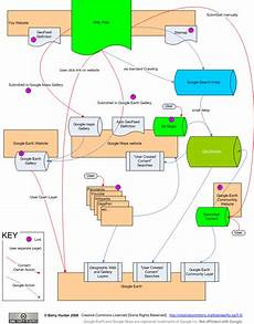 The Flow Of Kml Information Through