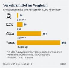 co2 ausstoß schiff pro km ab wann wird die luftfahrt gr 252 n wissen umwelt dw 21 11 2018