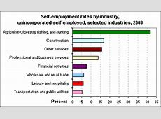 self employment and disability benefits