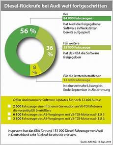Audi Halten Frist F 252 R Software Updates Unserer Diesel