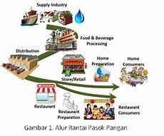 rantai pasok pangan food supply chain