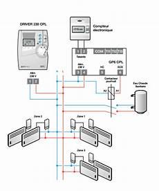 gestion centralis 233 e du chauffage communication par cpl
