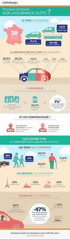 le lynx fr assurance auto assurance auto comparateur assurance auto le furet