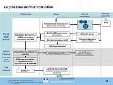 La R 233 Forme Du Permis De Construire Et Des Autorisations D