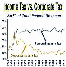 corporate tax definition and meaning market business news