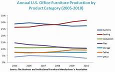 furniture manufacturing industry research analysis