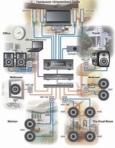 entertainment system ideas