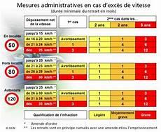 amende dépassement vitesse amendes routi 232 res en suisse contravention exces de vitesse