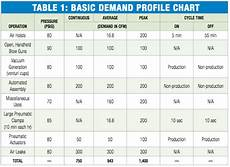 20 awesome compressed air pipe sizing chart